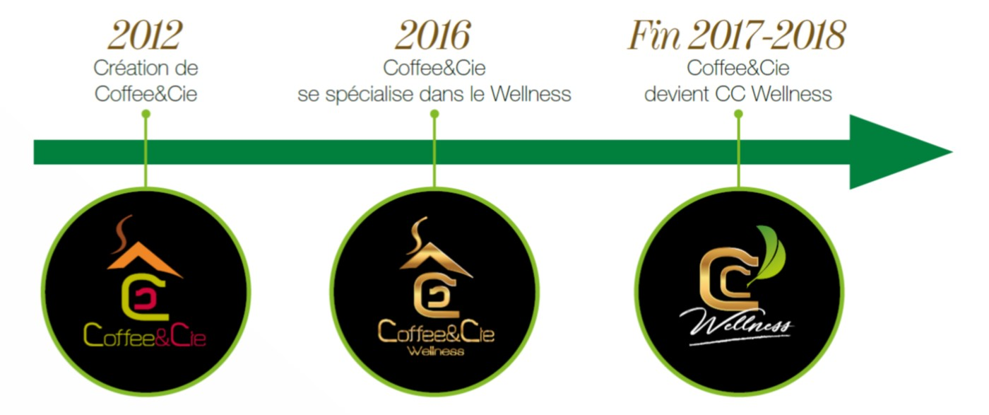 Frise chronologique de CC Wellness