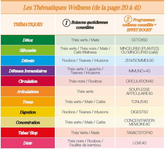 thematiques_ccwellness